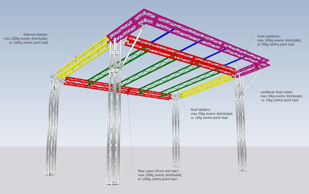 Stage Roof Truss Loading Design